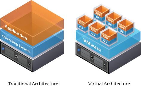 como-funciona-os-tipos-de-virtualização